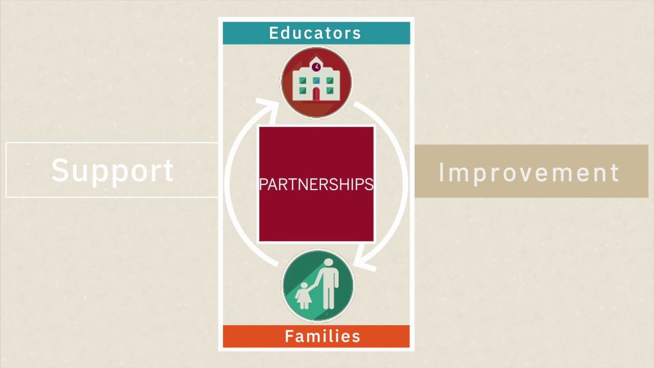 Welcome to the Dual Capacity-Building Framework for Family-School Partnerships Version 2