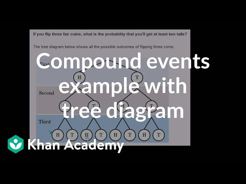 Compound events example with tree diagram | Precalculus | Khan Academy