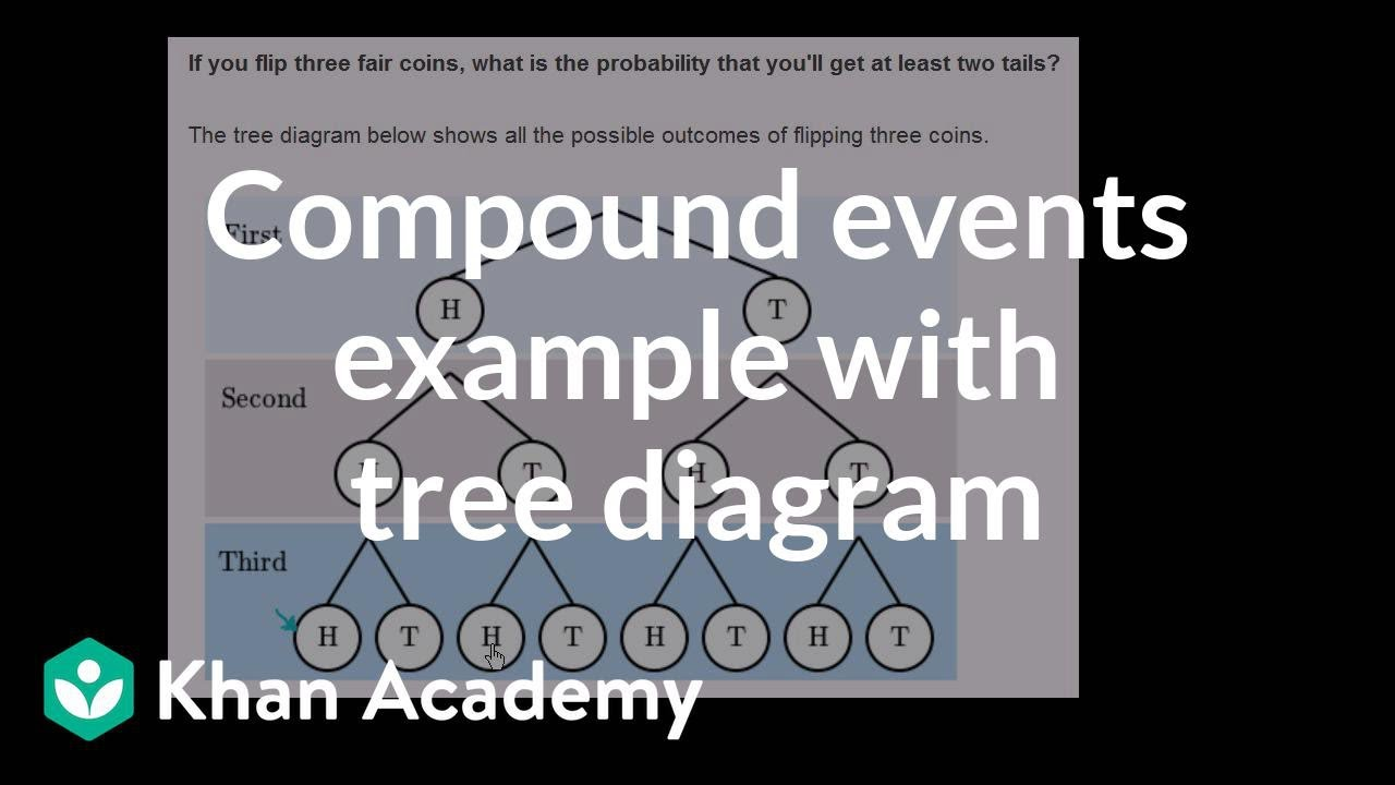 compound events example with tree diagram precalculus