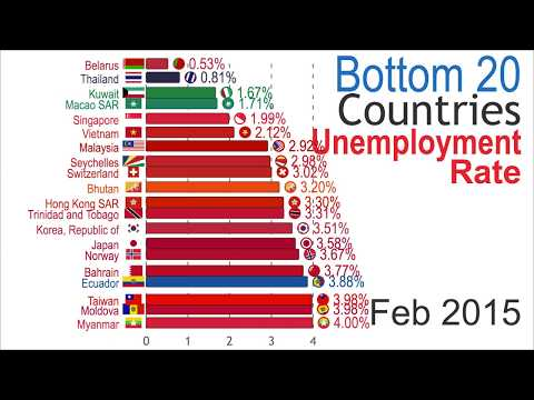 Lowest Unemployment Rate (1981-2025)
