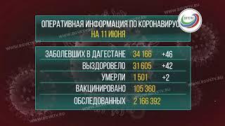 В Дагестане коронавирус подтвердился у 46 человек
