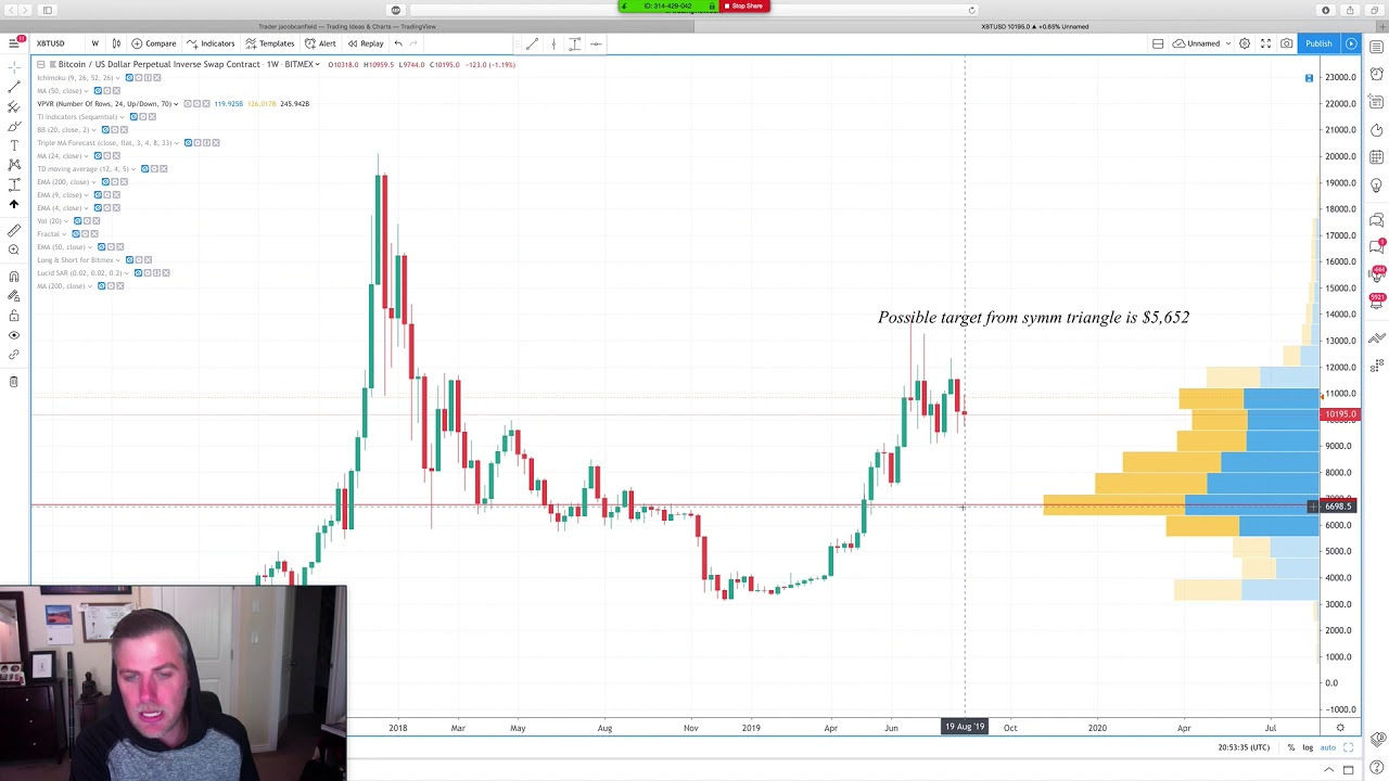 Sawcruhteez Streams: Deep Dive Into the Bitcoin Price Action