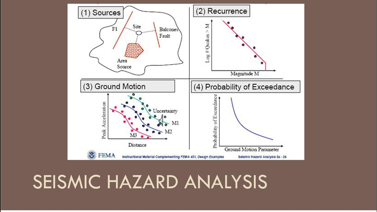 CEEN 545  Lecture 8 (Part 1)  Seismic Hazard Analysis  YouTube