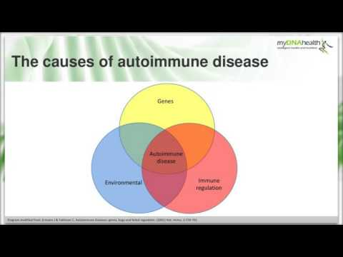 Genetics and Epigenetics of Autoimmunity: How Can Nutrigenomic Testing be Useful in Practice