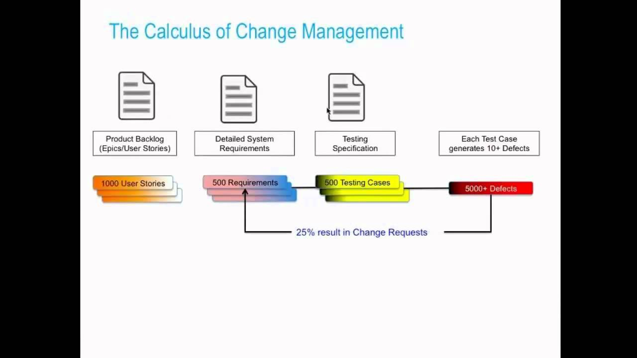 Change Management And Impact Analysis [Polarion Webinars]