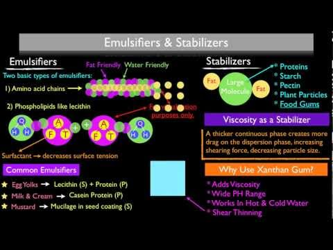 How Emulsifiers and Stabilizers Work