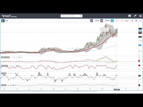 Bitcoin, Ethereum, ADA, Litecoin and NEO daily forecast for February 08, 2021