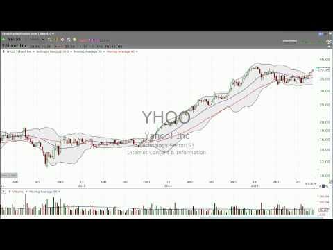 9/5/2014 - Trading Alibaba? Look at Yahoo! (YHOO)  - Stock Market Mentor by Dan Fitzpatrick