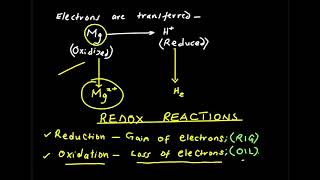 Kenya Form 4 Chemistry: Electrochemistry, Electrochemical Cells, Redox Reactions