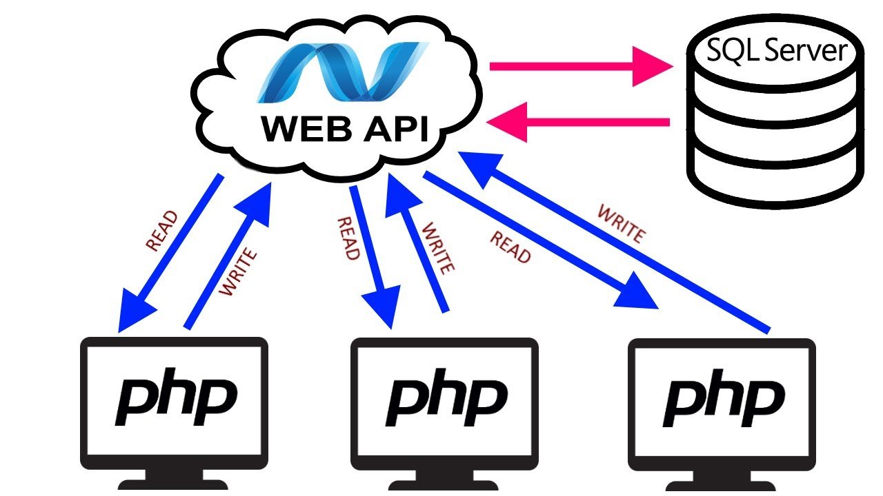 How to call ASP.NET API from PHP Application
