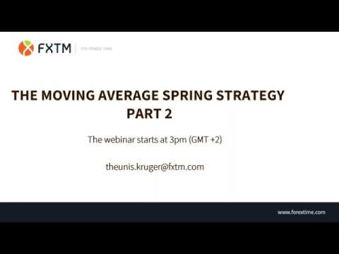 The Moving Average Spring Strategy Part II | 16.04.2019