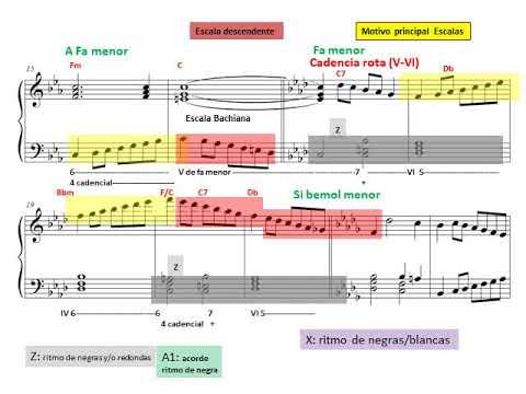 Modo eólico. Escalas menores en todas las tonalidades para piano. Análisis