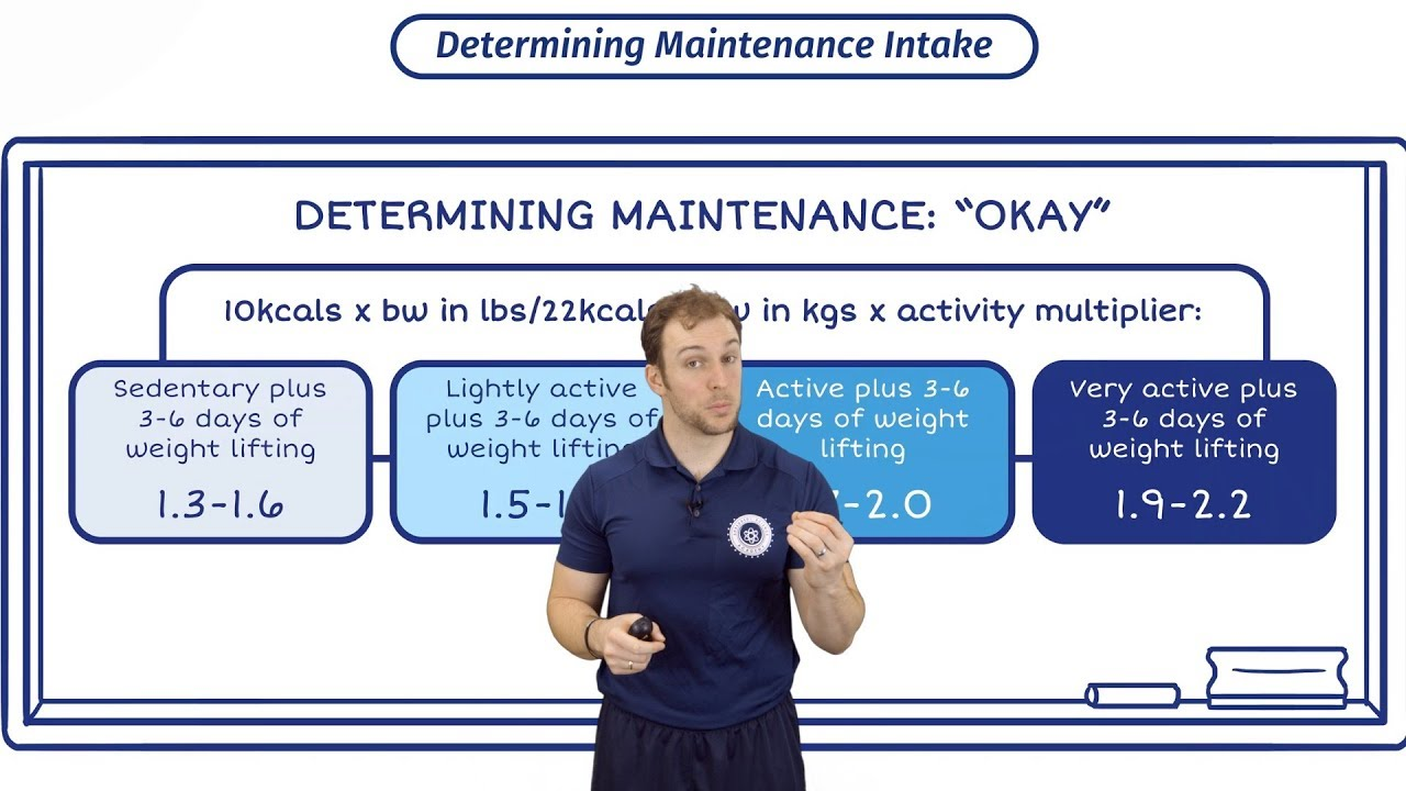 How To Work Out Maintenance Calories With Eric Helms Do Bmr Calculators Work Youtube