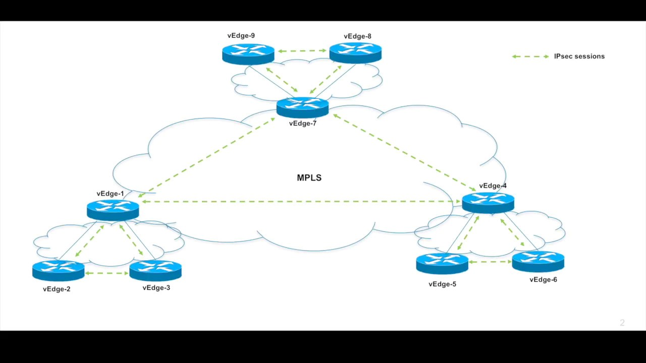 Viptela Cisco Sd Wan Segmentation Per Vpn Topology By Narayan Subramanian