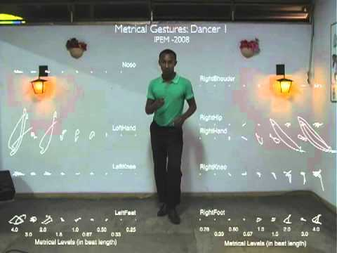 Map of Gestures