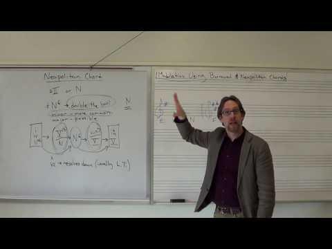 Dr. B Music Theory Lesson 45 (Neapolitan Chord)