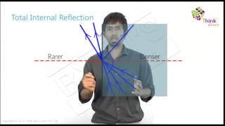 Refraction and Refractive Index thumbnail