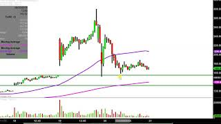 Tilray, inc. - tlry stock chart technical analysis for 09-20-18
