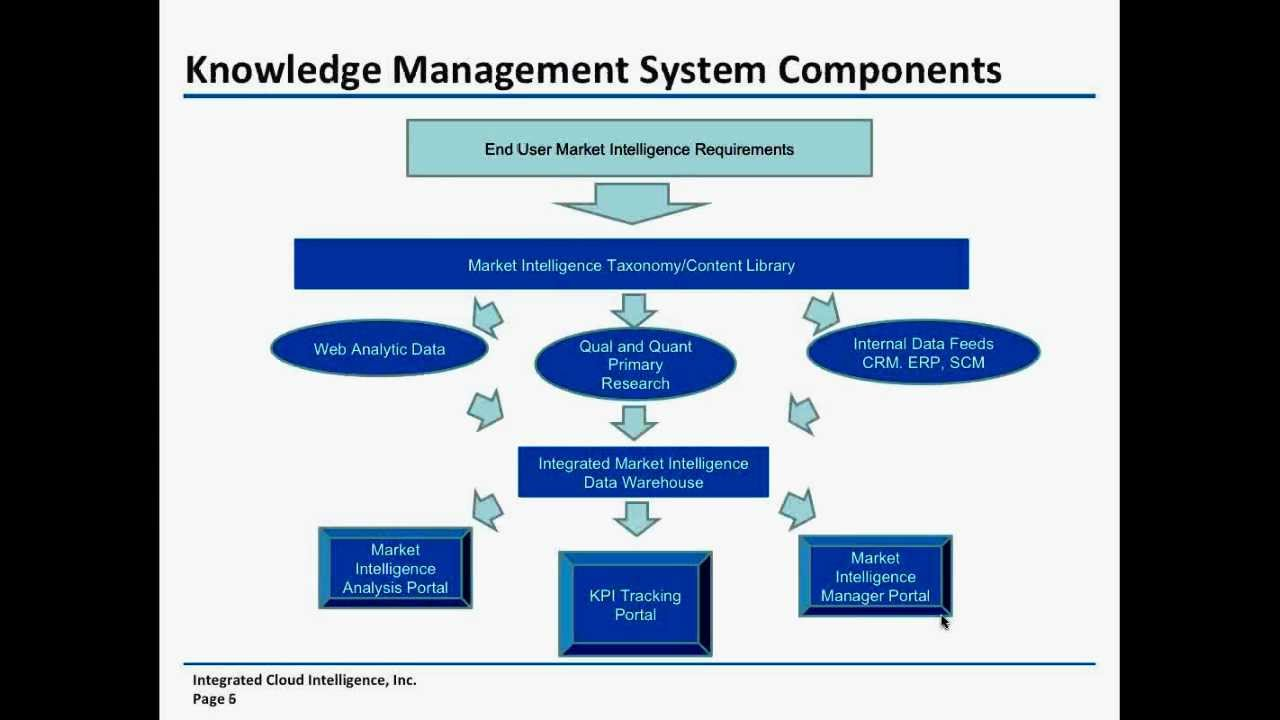 jsb market research workflow management system Workflow management system market new emerging players, deployment strategies, challenges and trends by forecast to 2022 about market research future:.