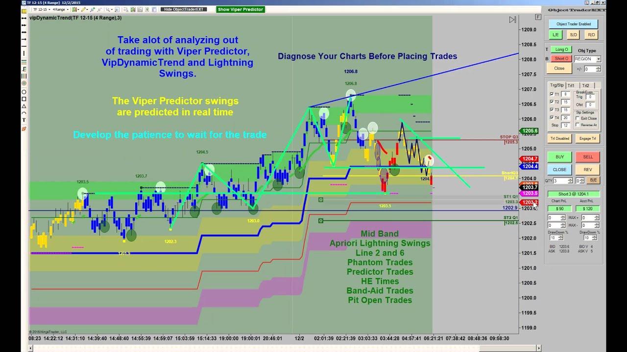 Viper Forex Trading System   blogger.com