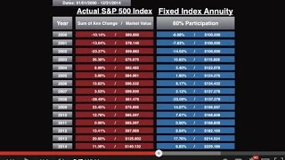 Annuity Education: Can a Fixed Index Annuity beat the Stock Market?