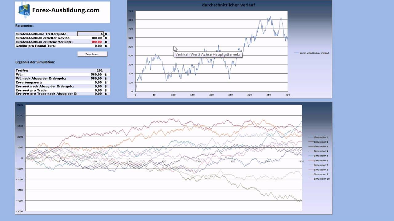forex trading lernen video 5 die gewinnerwartung
