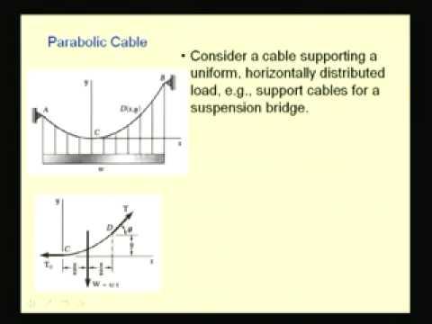 Mod-3 Lec-8 Cables