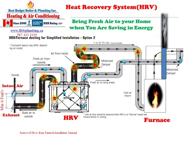 No 13 BBB Plumbing  How to install a Heat Recovery System  HRV