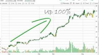 Market Trend Signal Software Review - Trading Methods - Stock Market Trends