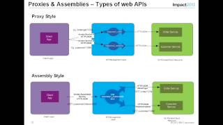Web APIs and API Management   All you need to know about it   What it is  and what