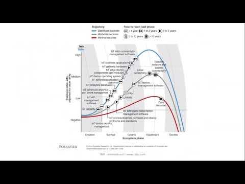 Job Market   India   World   Impact of Internet of Things