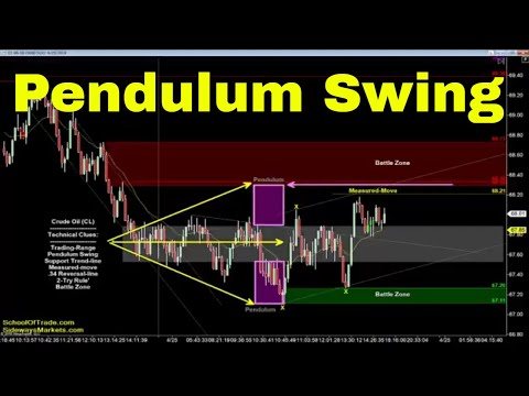 Pendulum Swing Strategy | Crude Oil, Emini, Nasdaq, Gold & Euro