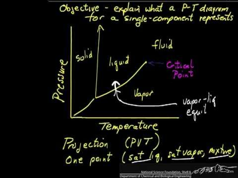 Pt And Pv Phase Diagrams Youtube