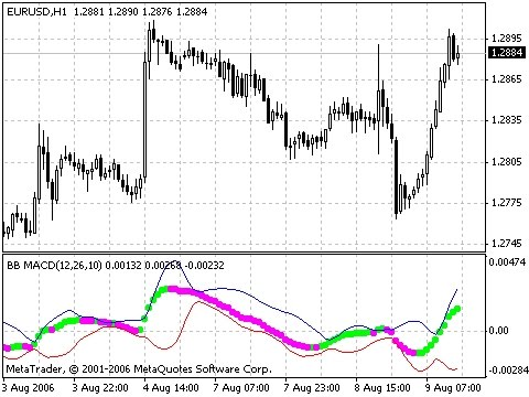 About macd indicator in forex