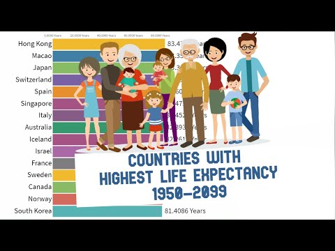 Countries With Highest Life Expectancy 1950-2099