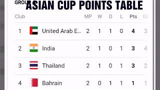 Asian cup 2019 points table ; Iran; China; japan , Jordan, Philippines, india standings