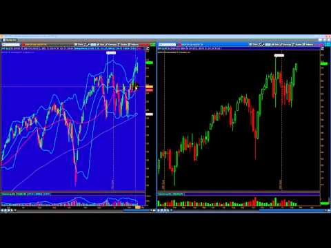 SPY Weekly Analysis 02/20/15 and I provided a Free day trade idea