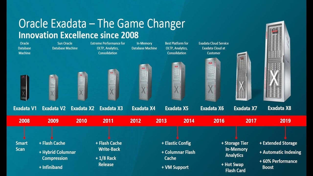 Oracle Exadata Overview with Demo