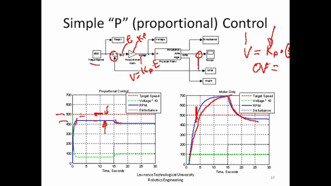 Pid Theory And Practice Part 3 Pipi Control Of Speed Youtube P Controller Block Diagram