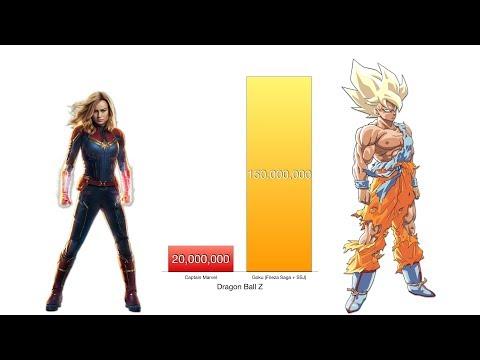 Goku Vs Avengers Power Levels - High-Balled** MCU Endgame/Dragon Ball Z