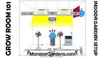 Grow room setup design examples youtube Grow room designs