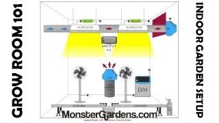 Sealed Grow Room 101: Indoor Garden Setup, Designs, Configurations Layout Grow Room Diagrams Example