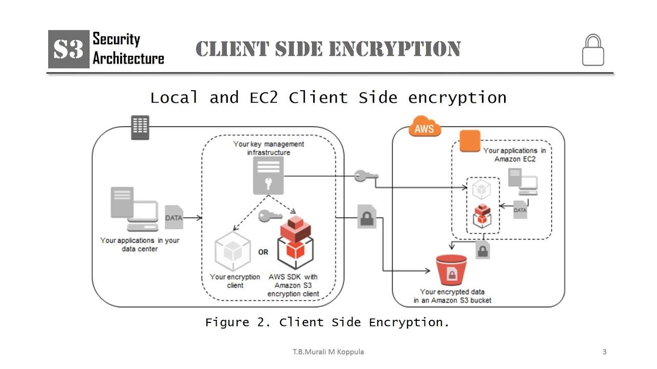 Murali_Koppula_S3_ClientSide_Encryption_Overview