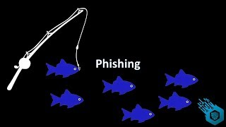 What is a Phishing attack?
