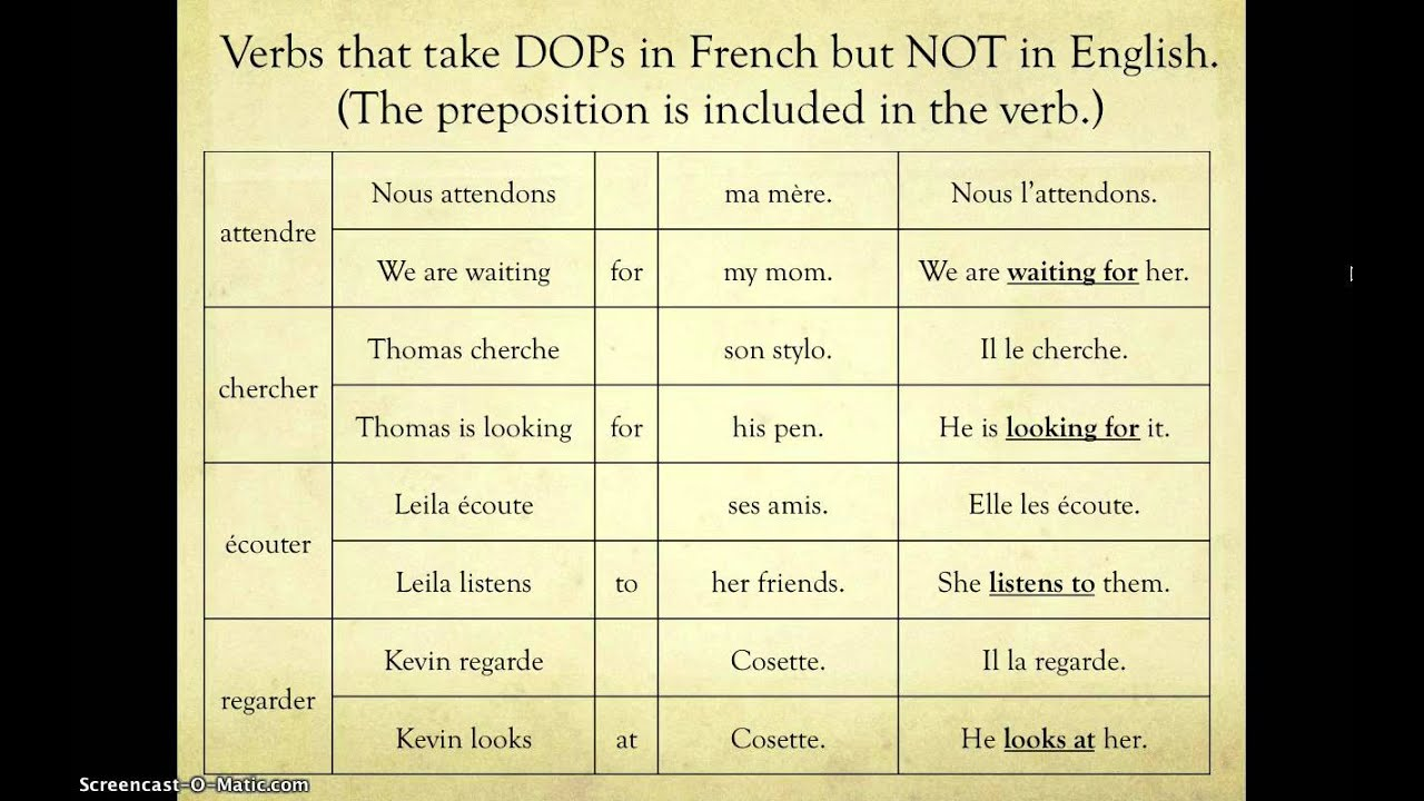 DOP & IOP (differences in language & order) - YouTube