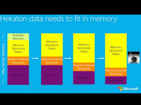 Breakthrough Data Platform Performance with SQL 2014