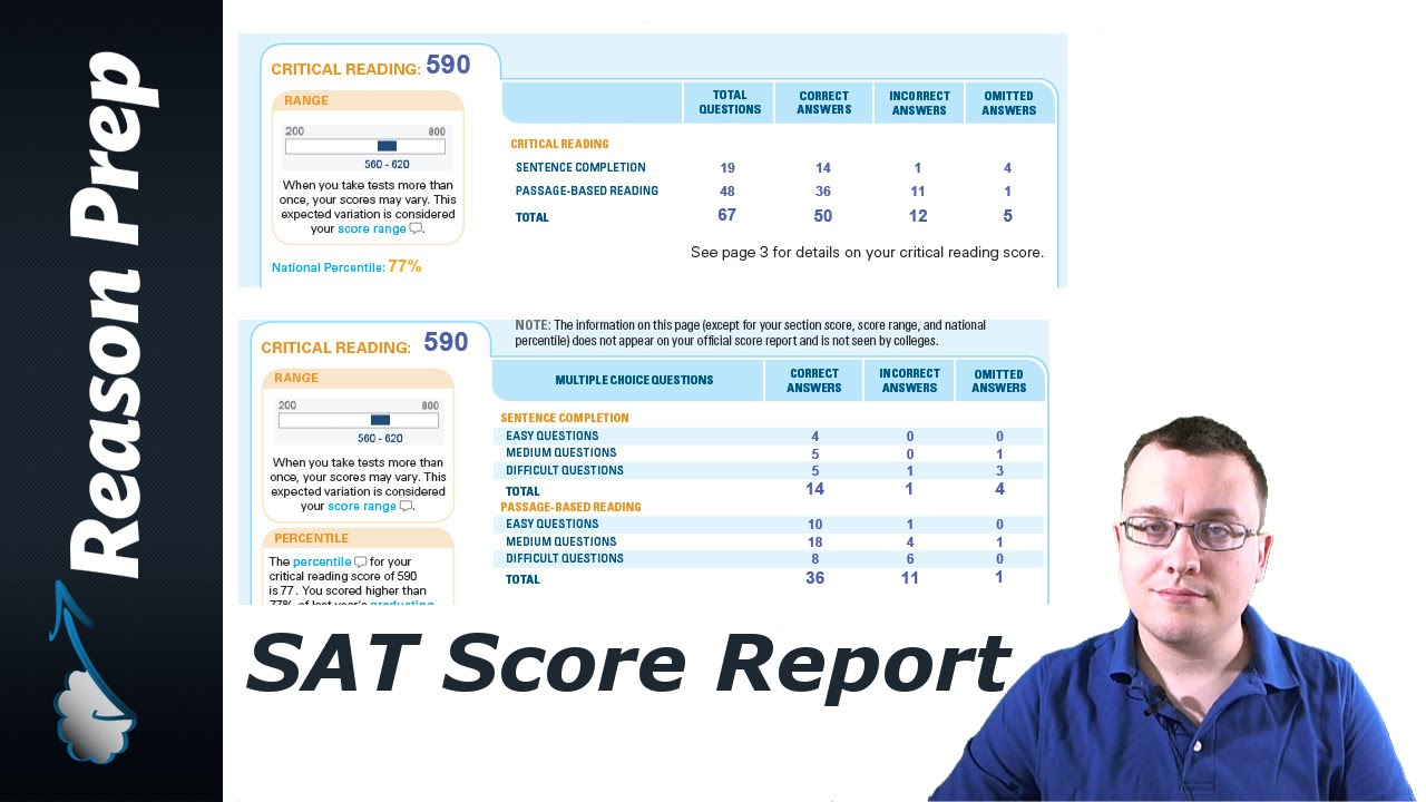 5 Insights From Your SAT Score Report