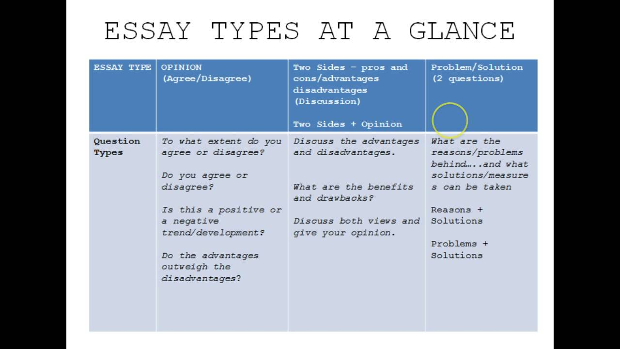 ielts essay types ielts essay types