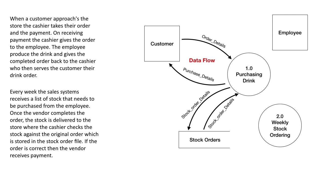 Introduction To Logical Data Flow Diagram