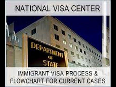 National Visa Center (NVC) Processing. | Doovi